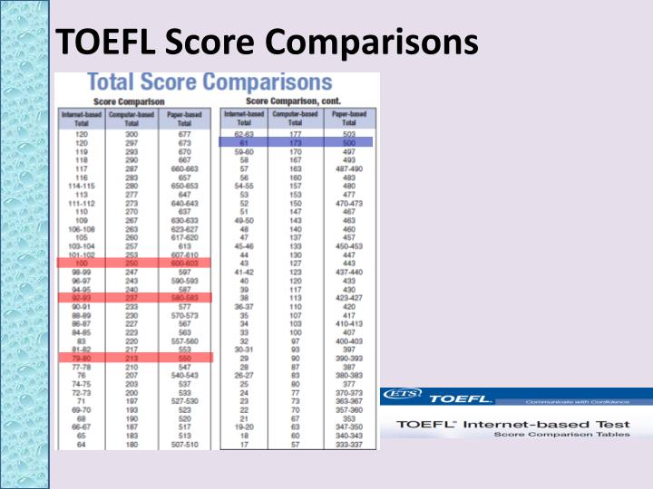 TOEFL Score Comparisons