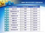 2004 2012 top10
