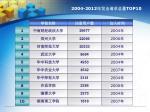 2004 2012 top101