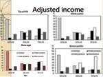 adjusted income