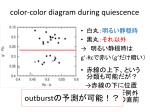c olor color diagram during quiescence