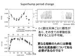 superhump period change