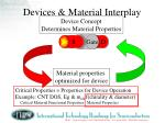 devices material interplay