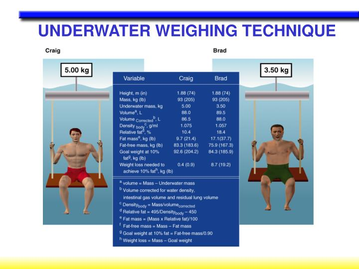 UNDERWATER WEIGHING TECHNIQUE