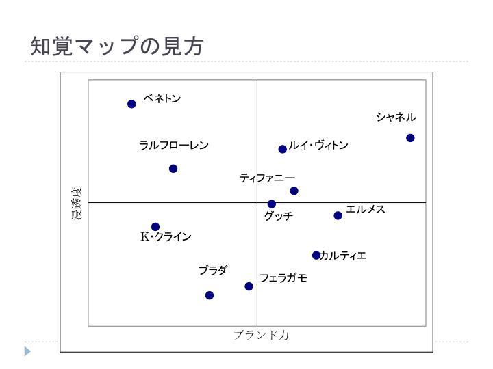 知覚マップの見方