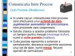 comunicatia intre procese