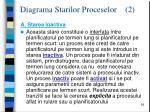 diagrama starilor proceselor 2