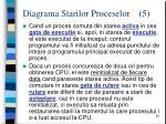 diagrama starilor proceselor 5
