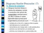 diagrama starilor proceselor 7