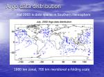 argo data distribution