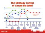 the strategy canvas of cirque du soleil