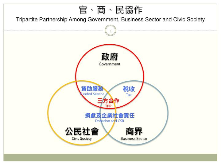 tripartite partnership among government business sector and civic society n.
