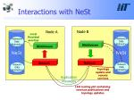 interactions with nest