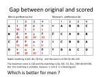 gap between original and scored1