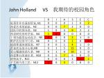 john holland vs