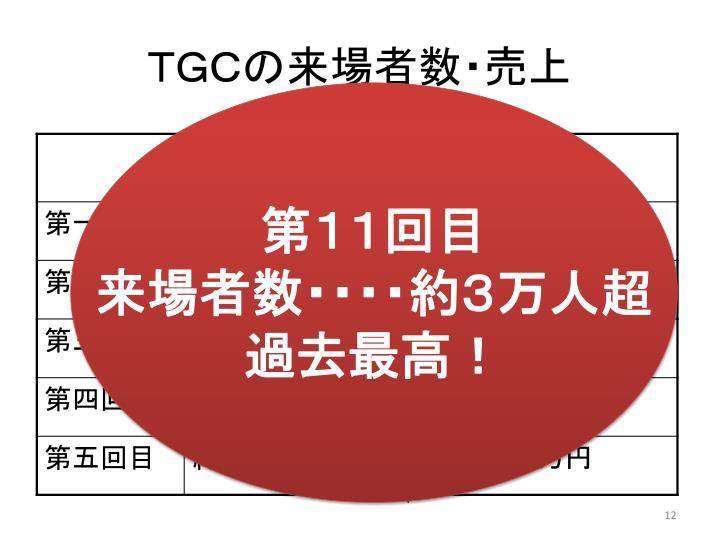 TGCの来場者数・売上