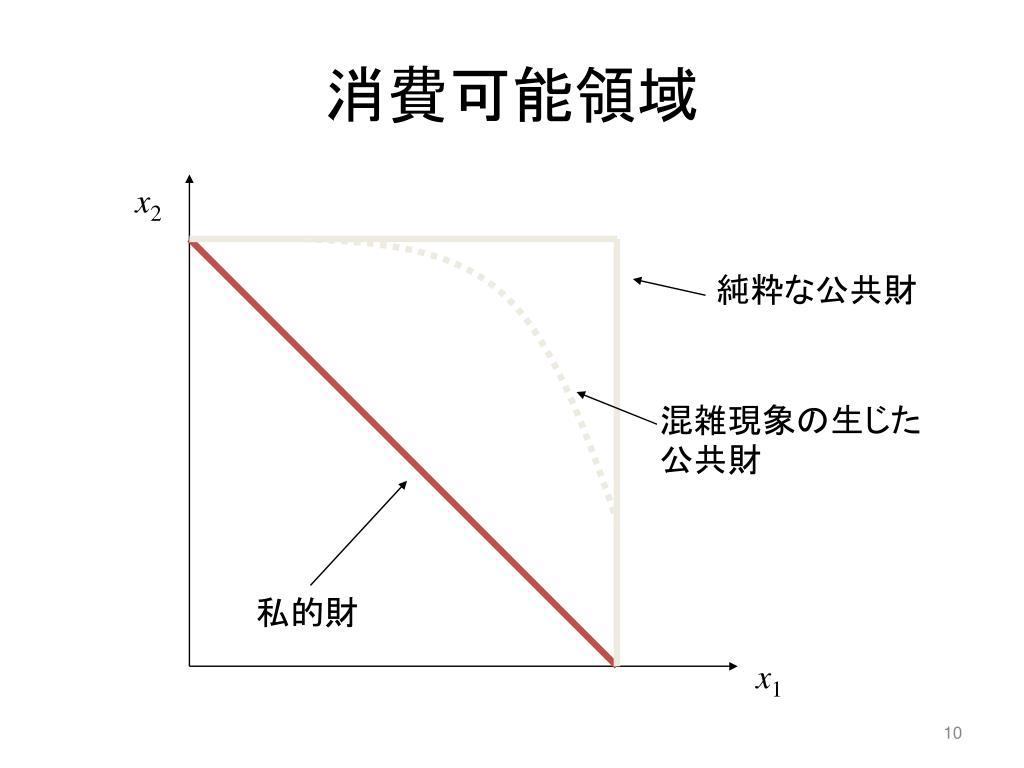 ミクロ経済学の基礎 価格メカニズムの役割と市場の失敗 - PowerPoint PPT Presentation