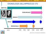 cronologia dell approccio its
