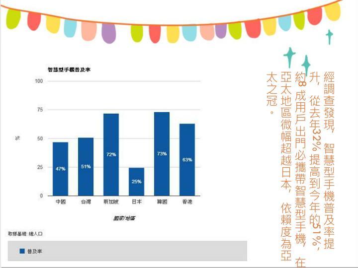 台灣智慧型手機普及率已達