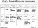 service oriented enterprise architecture