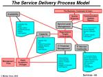 the service delivery process model