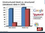 unstructured text vs structured database data in 2006