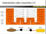 interaction des couches 1