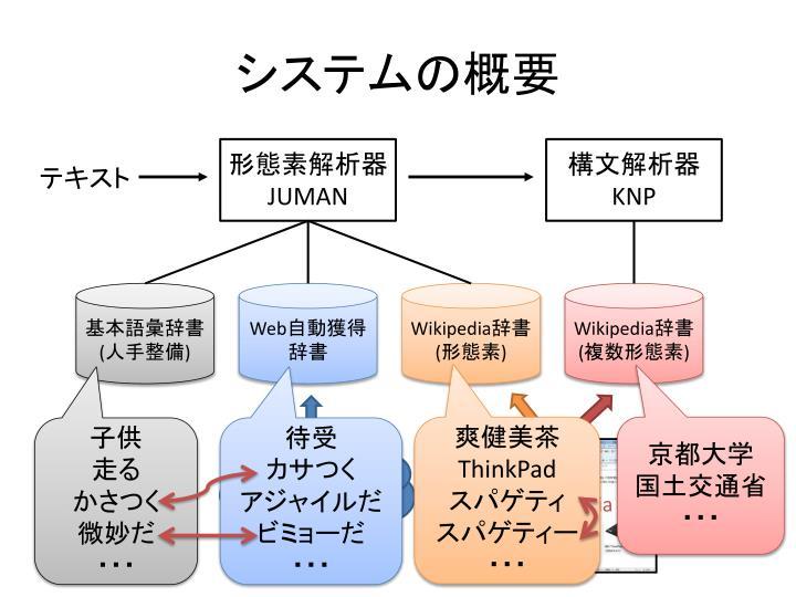 システムの概要