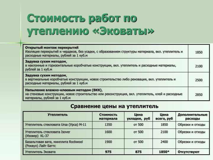 Стоимость работ по утеплению «Эковаты»