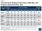 cost sharing for medicare part d plans 2006 2013 and employer sponsored plans 2013