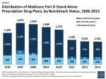 distribution of medicare part d stand alone prescription drug plans by benchmark status 2006 2013