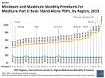 minimum and maximum monthly premiums for medicare part d basic stand alone pdps by region 2013
