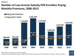 number of low income subsidy pdp enrollees paying monthly premiums 2006 2013