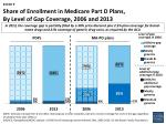 share of enrollment in medicare part d plans by level of gap coverage 2006 and 2013
