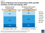 share of medicare part d stand alone pdps and pdp enrollees by plan star ratings 2013