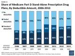share of medicare part d stand alone prescription drug plans by deductible amount 2006 2013