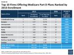 top 10 firms offering medicare part d plans ranked by 2013 enrollment