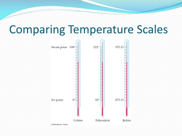 Comparing Temperature Scales