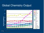 global chemistry output