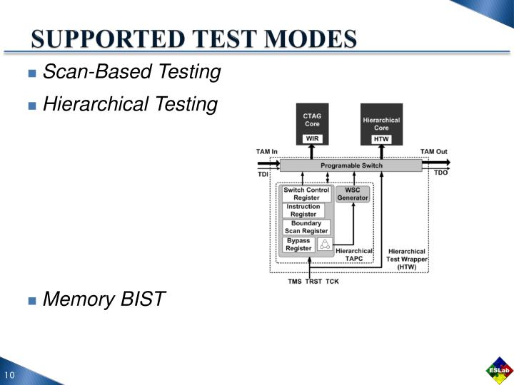 SUPPORTED TEST MODES