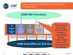 what does the new gsmp process look like for complex cr s