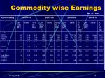 commodity wise earnings