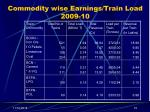 commodity wise earnings train load 2009 10