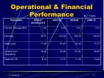 operational financial performance