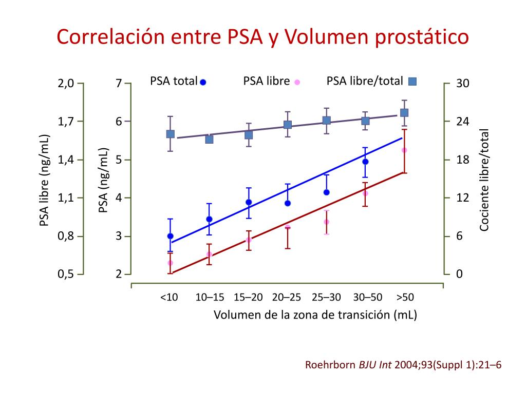 volumen prostático ml 1