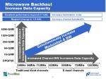 microwave backhaul increase data capacity