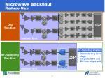 microwave backhaul reduce size