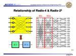 relationship of radix 4 radix 2 2