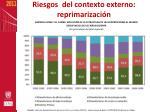 riesgos del contexto externo reprimarizaci n