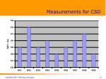 measurements for csd